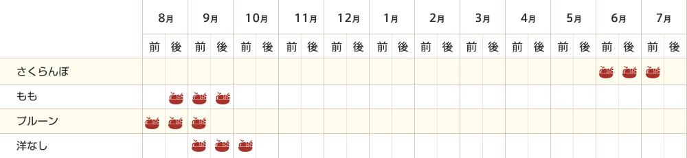 その他の果物収穫カレンダー